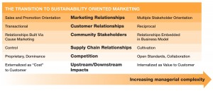 Figure 2. Relationships with Stakeholders