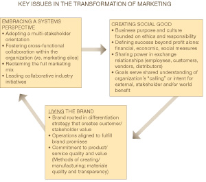 transformation-of-marketing-hosfeld-dot-com