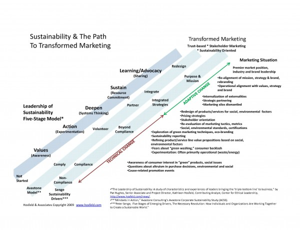 transformation-of-marketing-chart-hosfeld-dot-com